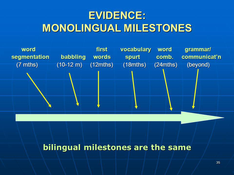 35 EVIDENCE: MONOLINGUAL MILESTONES word first vocabulary word grammar/ word first vocabulary word grammar/ segmentation babbling words spurt comb. co