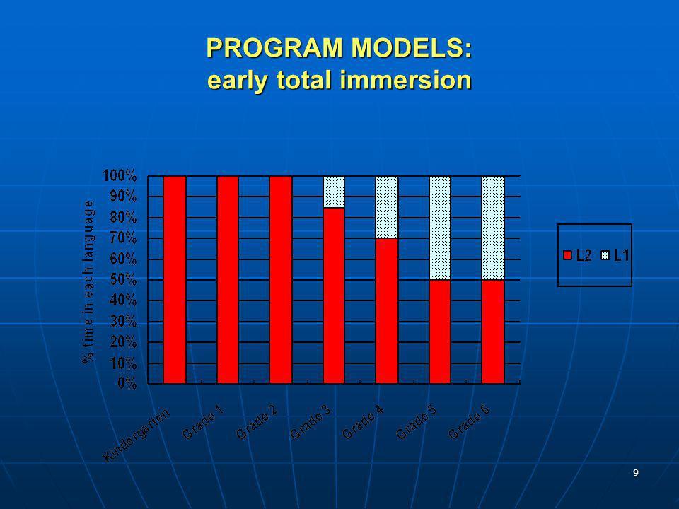 10 PROGRAM MODELS: delayed immersion