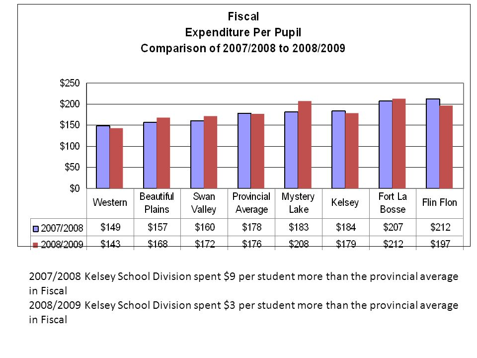 2007/2008 Kelsey School Division spent $9 per student more than the provincial average in Fiscal 2008/2009 Kelsey School Division spent $3 per student more than the provincial average in Fiscal