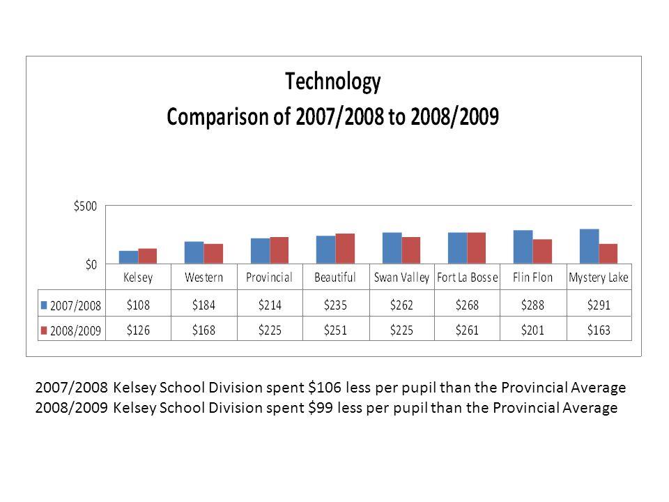 2007/2008 Kelsey School Division spent $106 less per pupil than the Provincial Average 2008/2009 Kelsey School Division spent $99 less per pupil than the Provincial Average