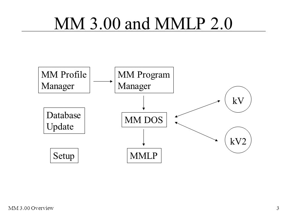MM 3.00 Overview3 MM 3.00 and MMLP 2.0 Database Update MM Profile Manager Setup MM Program Manager MM DOS kVkV2 MMLP