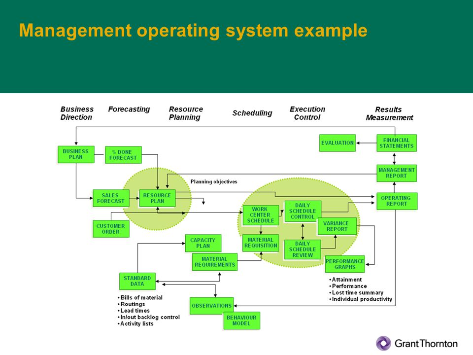 Management operating system example