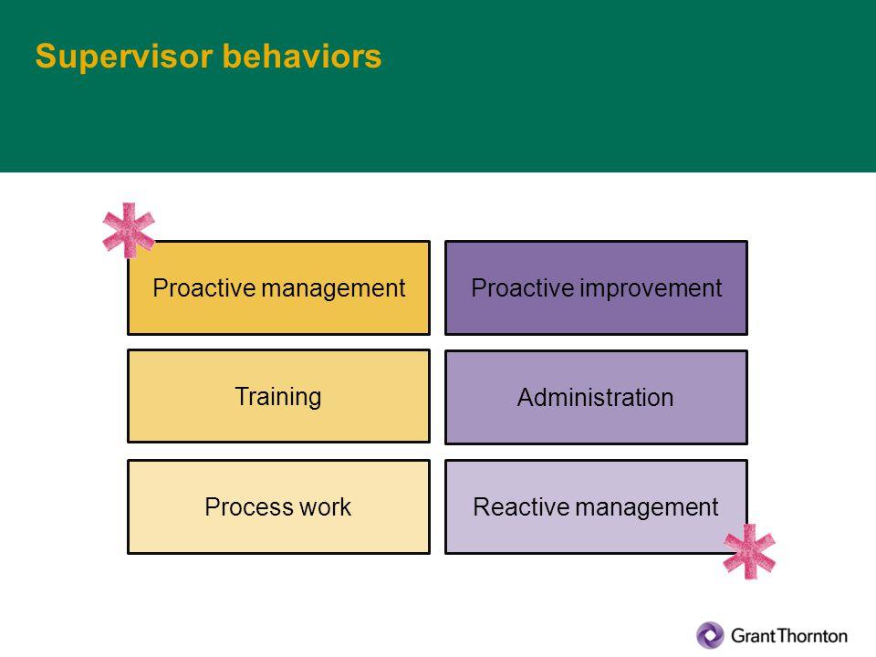 Supervisor behaviors Proactive managementProactive improvement Training Administration Process workReactive management