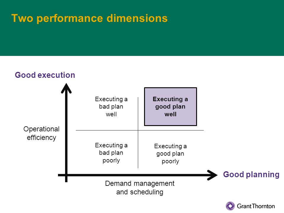 Two performance dimensions Good execution Good planning Operational efficiency Demand management and scheduling Executing a good plan well Executing a