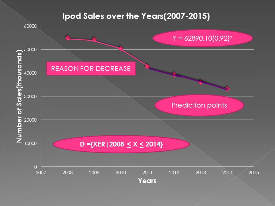  Iphone 3GS was released in 2008 causing the Ipod sales to decrease since the Iphone included a built in Ipod IPHONE PHONE IPOD
