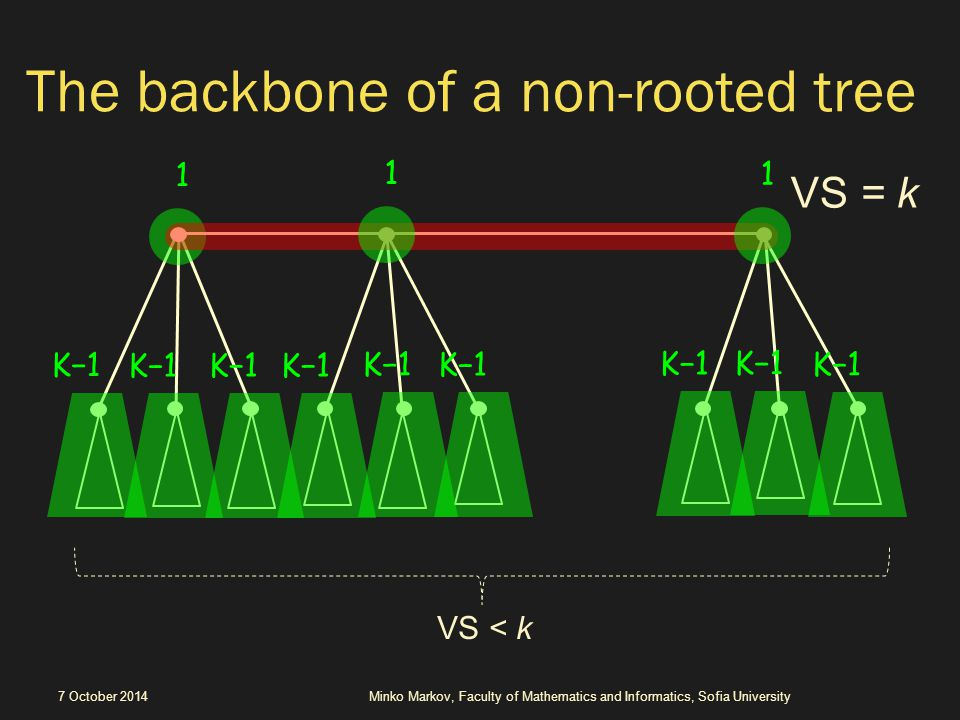 The backbone of a non-rooted tree 7 October 2014Minko Markov, Faculty of Mathematics and Informatics, Sofia University VS < k VS = k 1 K−1 1 1