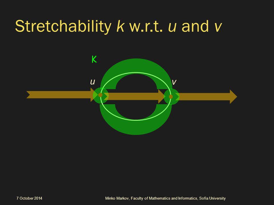 Stretchability k w.r.t.