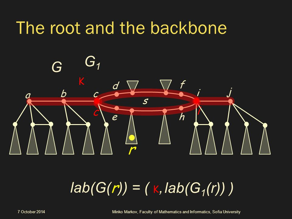 The root and the backbone 7 October 2014Minko Markov, Faculty of Mathematics and Informatics, Sofia University r f d he s lab(G( r )) = ( K, i j bc a K G lab(G 1 (r)) ) G1G1 i c