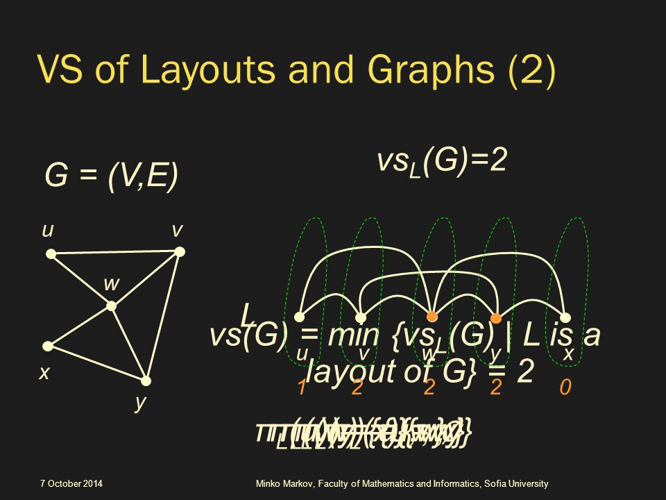 vs(G) = min {vs L (G) | L is a layout of G} = 2 VS of Layouts and Graphs (2) 7 October 2014 vs L (G)=2 0 x y v u w uvwyx 1222 L G = (V,E) π L (u) = {u}π L (v) = {u,v}π L (w) = {v,w}π L (y) = {w,y} π L (x) = ∅ Minko Markov, Faculty of Mathematics and Informatics, Sofia University