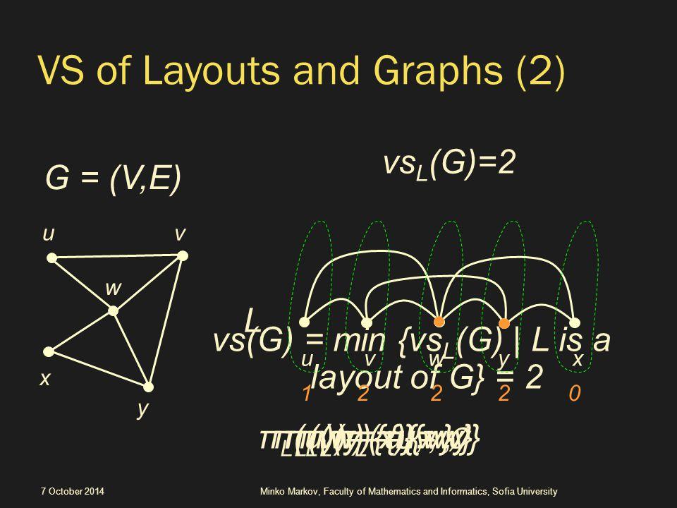 The VS backbone of a tree  the second best kind (VS = k) 7 October 2014Minko Markov, Faculty of Mathematics and Informatics, Sofia University VS = k VS < k VS = k 1 K K−1