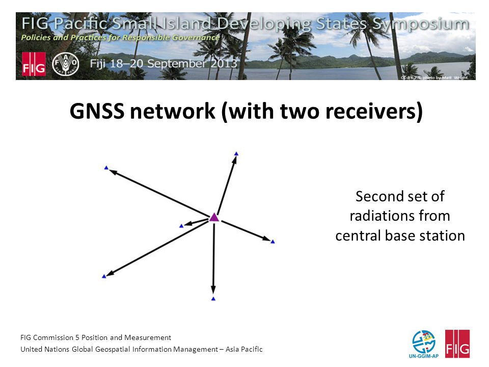 FIG Commission 5 Position and Measurement United Nations Global Geospatial Information Management – Asia Pacific GNSS network (with two receivers) Second set of radiations from central base station