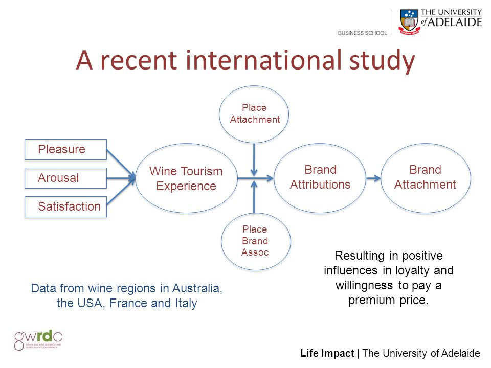Life Impact | The University of Adelaide A recent international study Place Attachment Pleasure Arousal Satisfaction Wine Tourism Experience Place Brand Assoc Brand Attributions Brand Attachment Data from wine regions in Australia, the USA, France and Italy Resulting in positive influences in loyalty and willingness to pay a premium price.