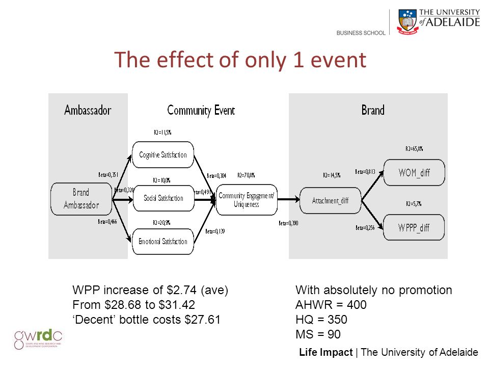 Life Impact | The University of Adelaide The effect of only 1 event WPP increase of $2.74 (ave) From $28.68 to $31.42 'Decent' bottle costs $27.61 With absolutely no promotion AHWR = 400 HQ = 350 MS = 90