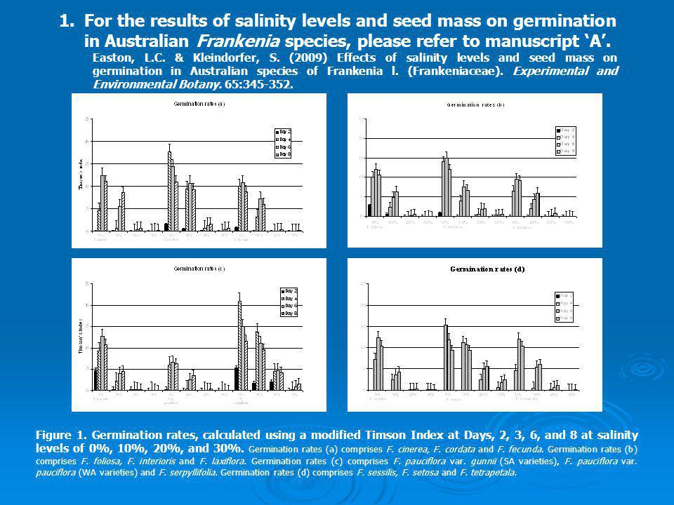 1.For the results of salinity levels and seed mass on germination in Australian Frankenia species, please refer to manuscript 'A'.