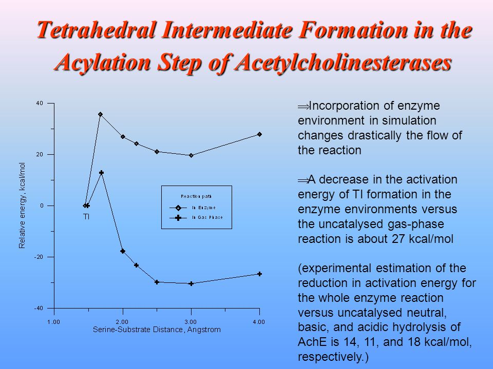 Tetrahedral Intermediate Formation in the Acylation Step of Acetylcholinesterases  Incorporation of enzyme environment in simulation changes drastica