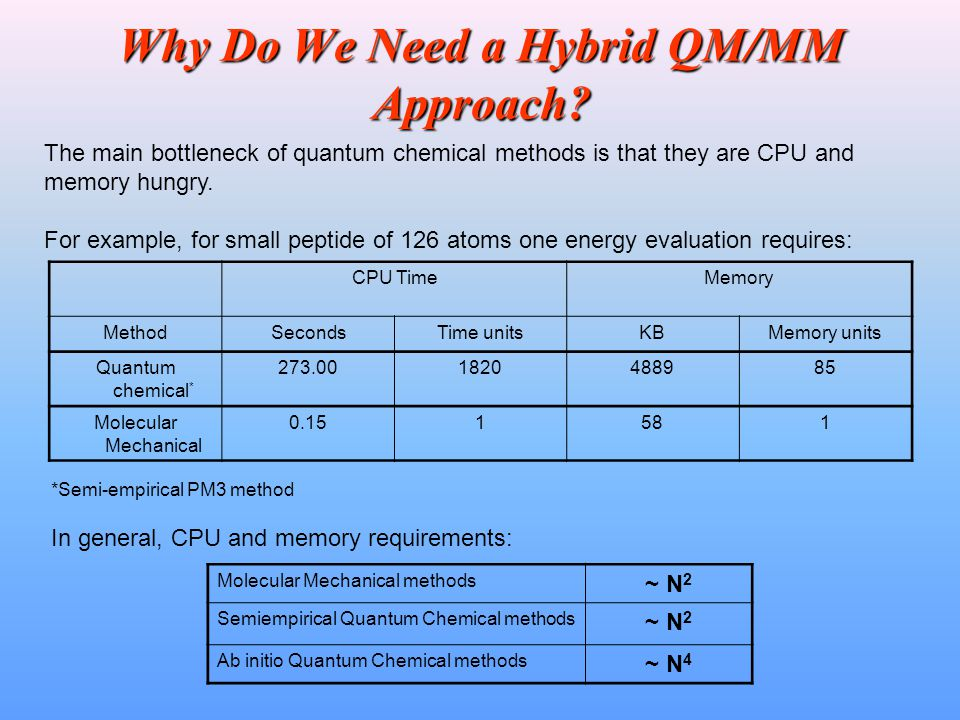 Why Do We Need a Hybrid QM/MM Approach? CPU TimeMemory MethodSecondsTime unitsKBMemory units Quantum chemical * 273.001820488985 Molecular Mechanical