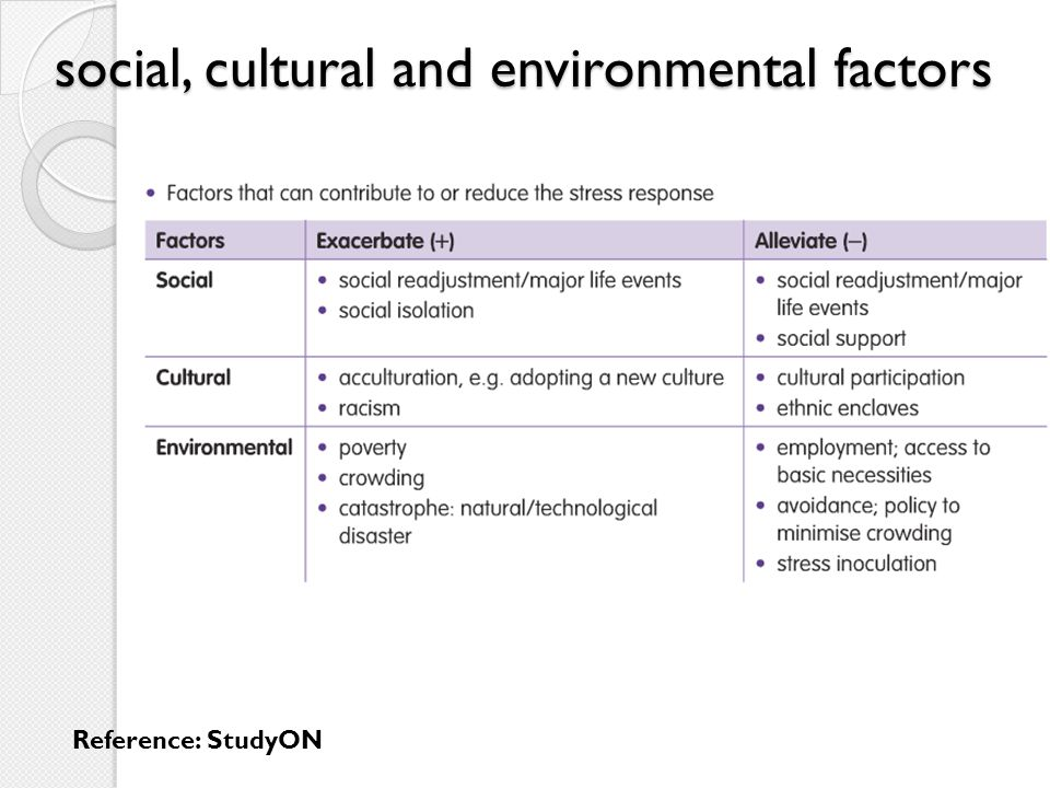 social, cultural and environmental factors Reference: StudyON