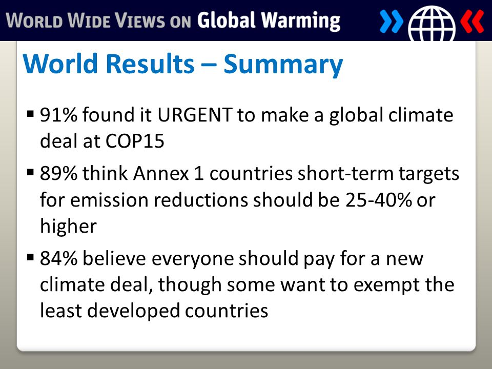  91% found it URGENT to make a global climate deal at COP15  89% think Annex 1 countries short-term targets for emission reductions should be 25-40% or higher  84% believe everyone should pay for a new climate deal, though some want to exempt the least developed countries World Results – Summary