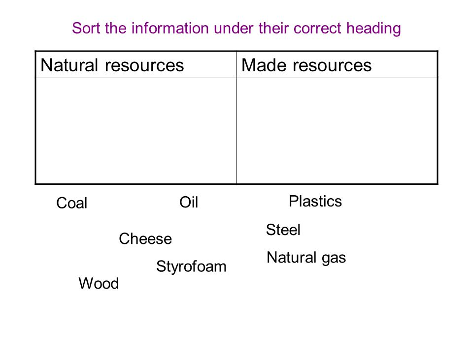 Natural resourcesMade resources Sort the information under their correct heading Coal Oil Plastics Cheese Steel Styrofoam Natural gas Wood