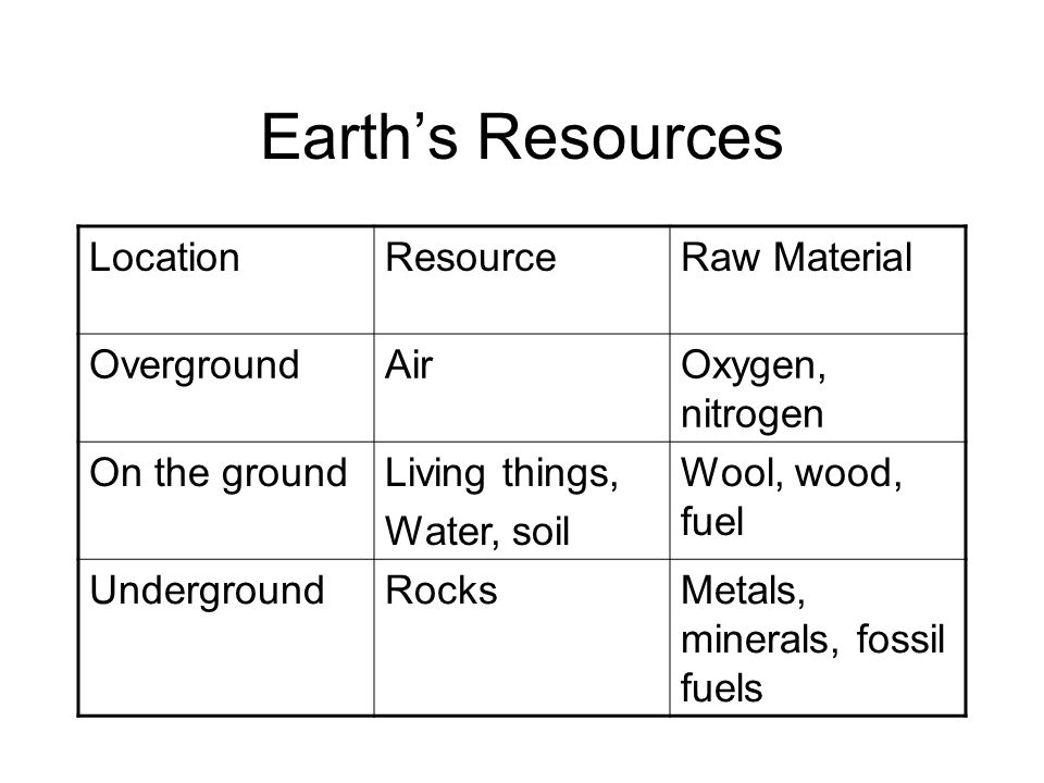 Earth's Resources LocationResourceRaw Material OvergroundAirOxygen, nitrogen On the groundLiving things, Water, soil Wool, wood, fuel UndergroundRocksMetals, minerals, fossil fuels