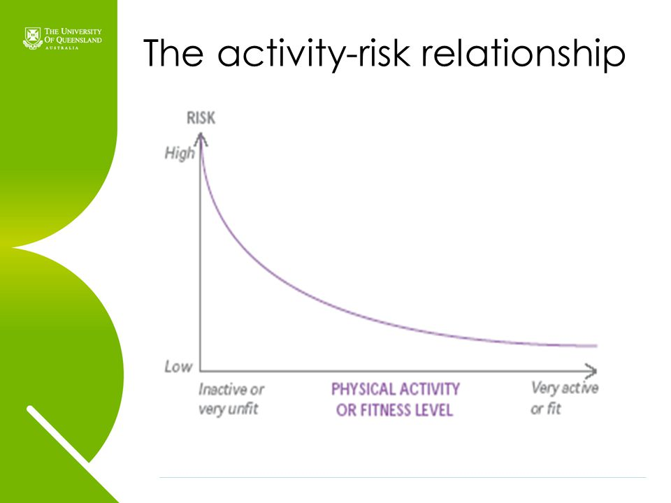 The activity-risk relationship