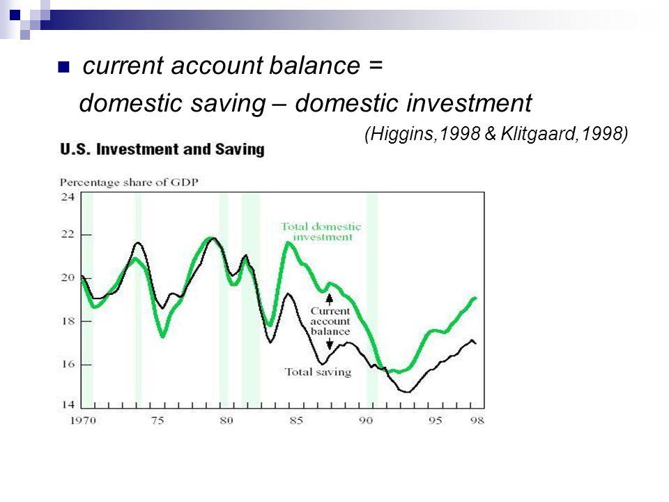 current account balance = domestic saving – domestic investment (Higgins,1998 & Klitgaard,1998)