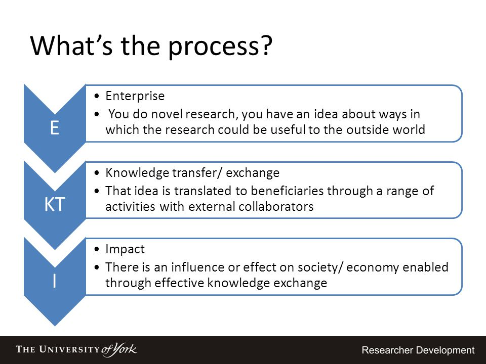 What's the process? E Enterprise You do novel research, you have an idea about ways in which the research could be useful to the outside world KT Know