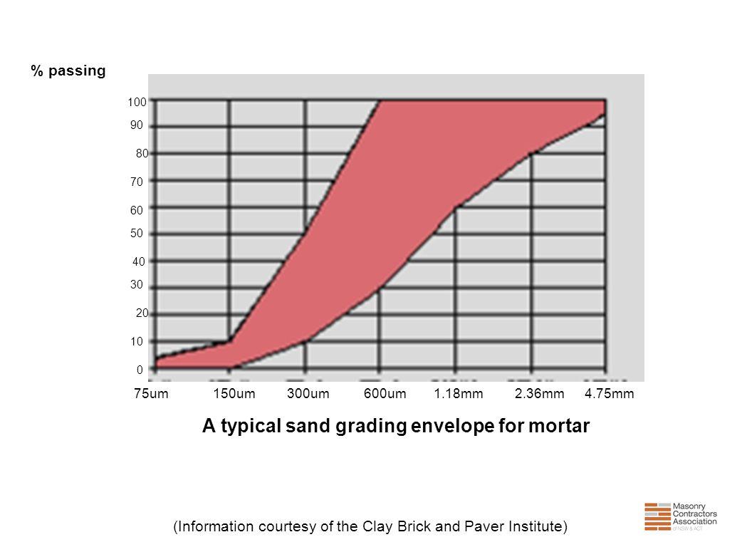 (Information courtesy of the Clay Brick and Paver Institute) 75um 150um 300um 600um 1.18mm 2.36mm 4.75mm % passing 100 90 80 70 60 50 40 30 20 10 0 A