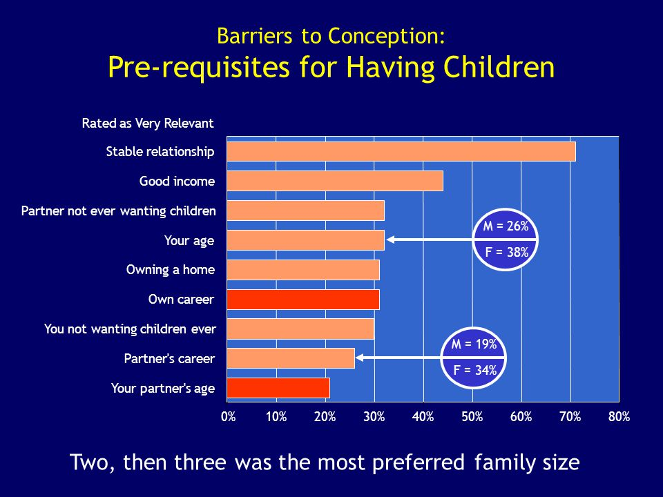 Barriers to Conception: Pre-requisites for Having Children Rated as Very Relevant 0%10%20%30%40%50%60%70%80% Your partner's age Partner's career You n