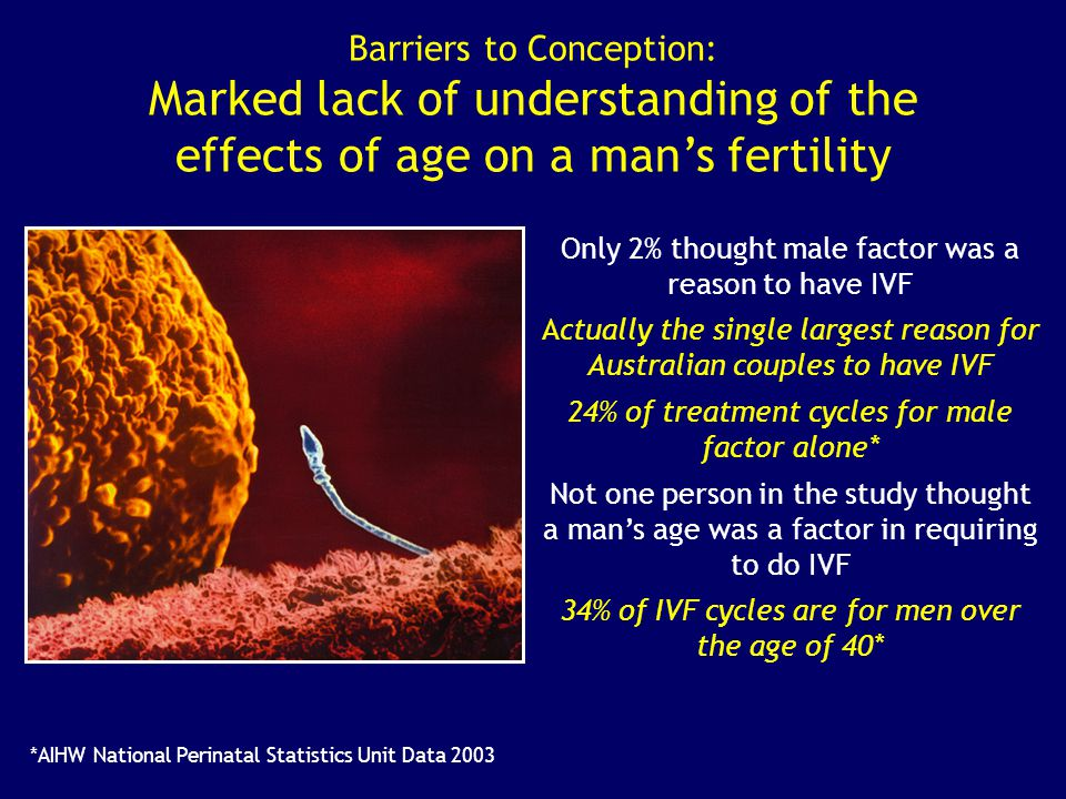 Barriers to Conception: Marked lack of understanding of the effects of age on a man's fertility Only 2% thought male factor was a reason to have IVF A