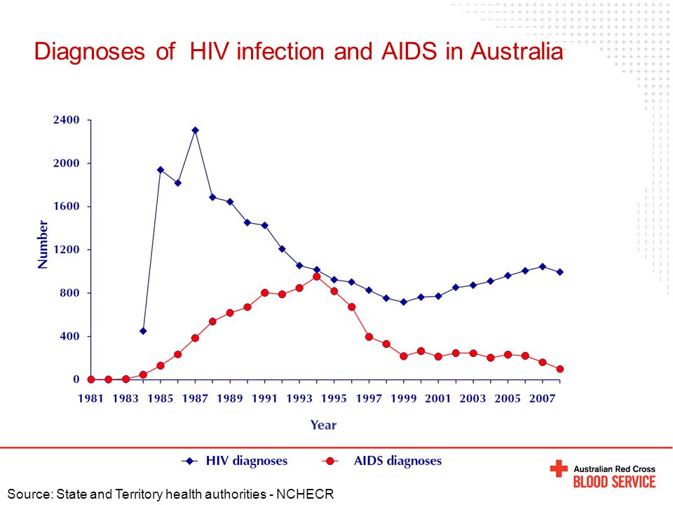 Diagnoses of HIV infection and AIDS in Australia Source: State and Territory health authorities - NCHECR