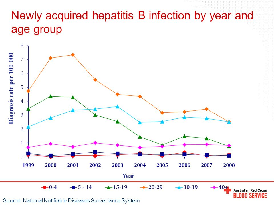 Newly acquired hepatitis B infection by year and age group Source: National Notifiable Diseases Surveillance System