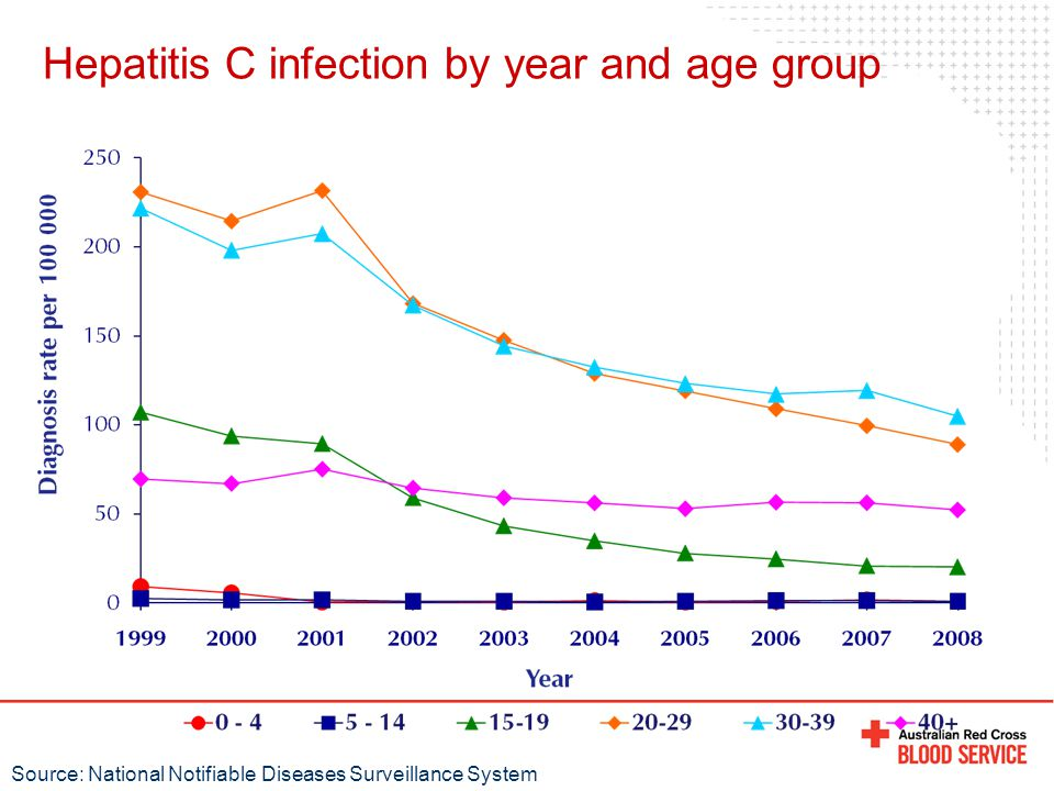 Hepatitis C infection by year and age group Source: National Notifiable Diseases Surveillance System