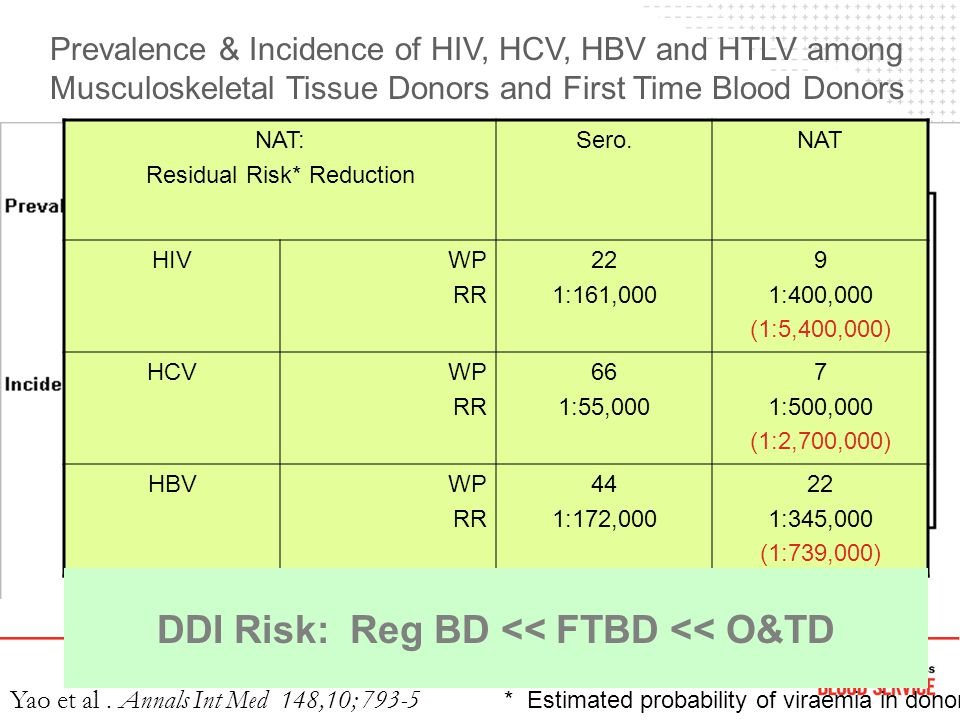 Prevalence & Incidence of HIV, HCV, HBV and HTLV among Musculoskeletal Tissue Donors and First Time Blood Donors Yao et al. Annals Int Med 148,10; 793