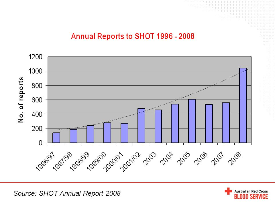 Source: SHOT Annual Report 2008