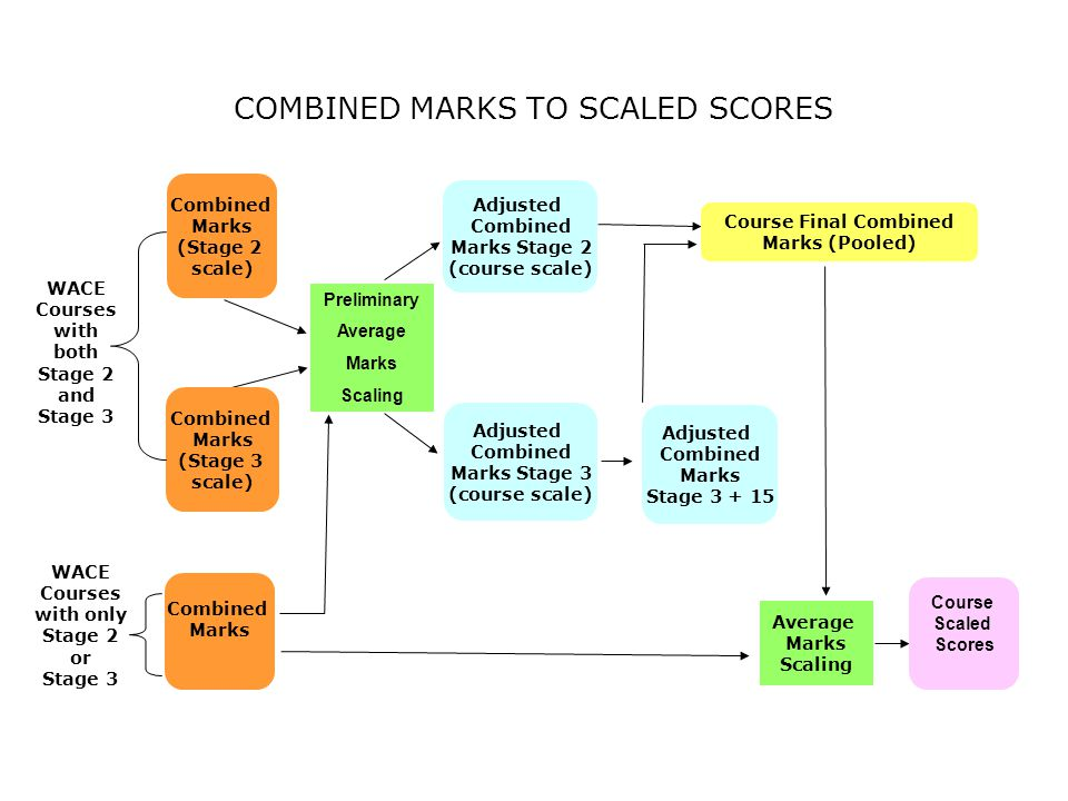 COMBINED MARKS TO SCALED SCORES Combined Marks (Stage 2 scale) Preliminary Average Marks Scaling Adjusted Combined Marks Stage 2 (course scale) Course