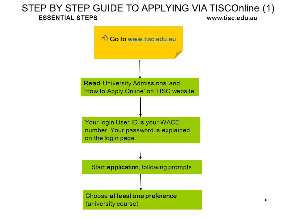 STEP BY STEP GUIDE TO APPLYING VIA TISCOnline (1) ESSENTIAL STEPS www.tisc.edu.au  Go to www.tisc.edu.auwww.tisc.edu.au Read 'University Admissions'