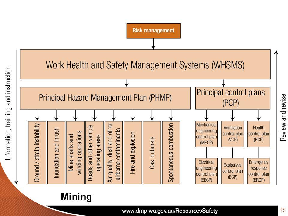 www.dmp.wa.gov.au/ResourcesSafety 15 Mining
