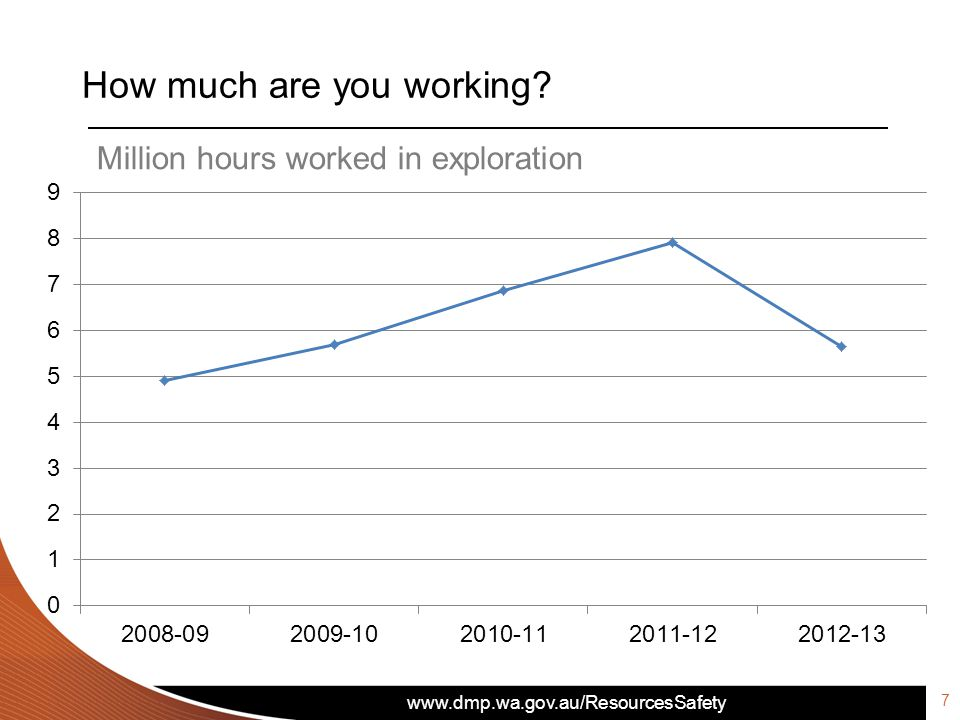 www.dmp.wa.gov.au/ResourcesSafety How much are you working Million hours worked in exploration 7
