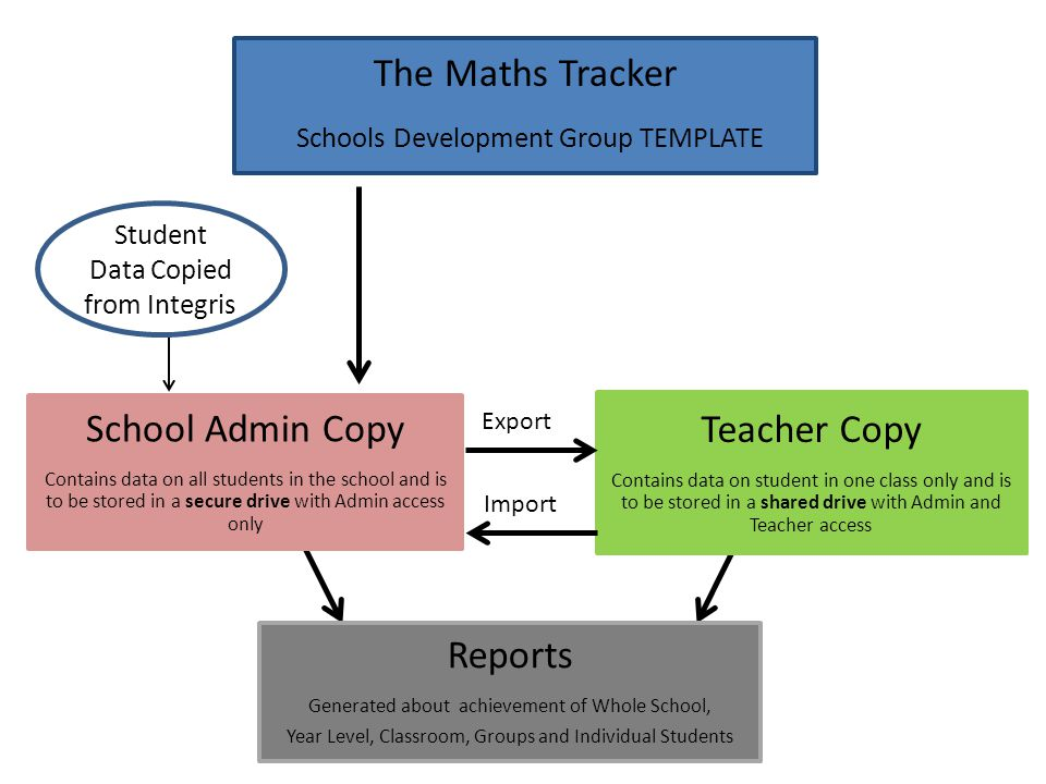 The Maths Tracker Schools Development Group TEMPLATE School Admin Copy Contains data on all students in the school and is to be stored in a secure dri