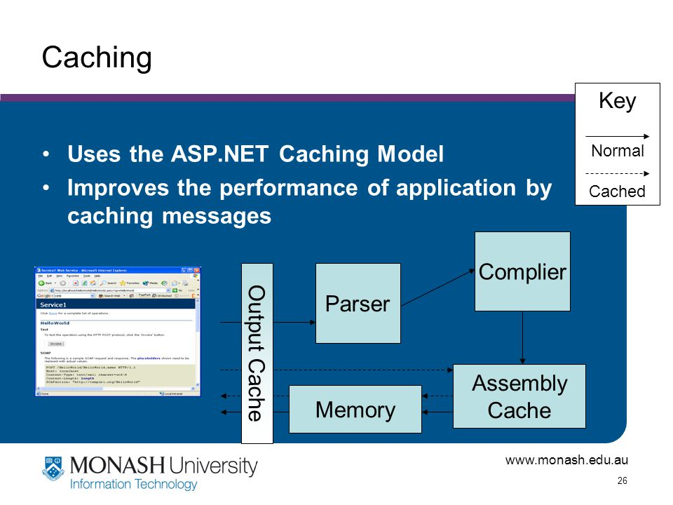 www.monash.edu.au 26 Caching Uses the ASP.NET Caching Model Improves the performance of application by caching messages Parser Assembly Cache Memory Complier Output Cache Key Normal Cached