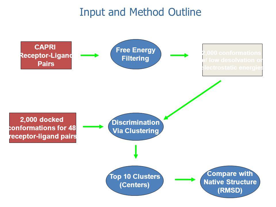 Input and Method Outline Free Energy Filtering Discrimination Via Clustering CAPRI Receptor-Ligand Pairs 2,000 docked conformations for 48 receptor-li