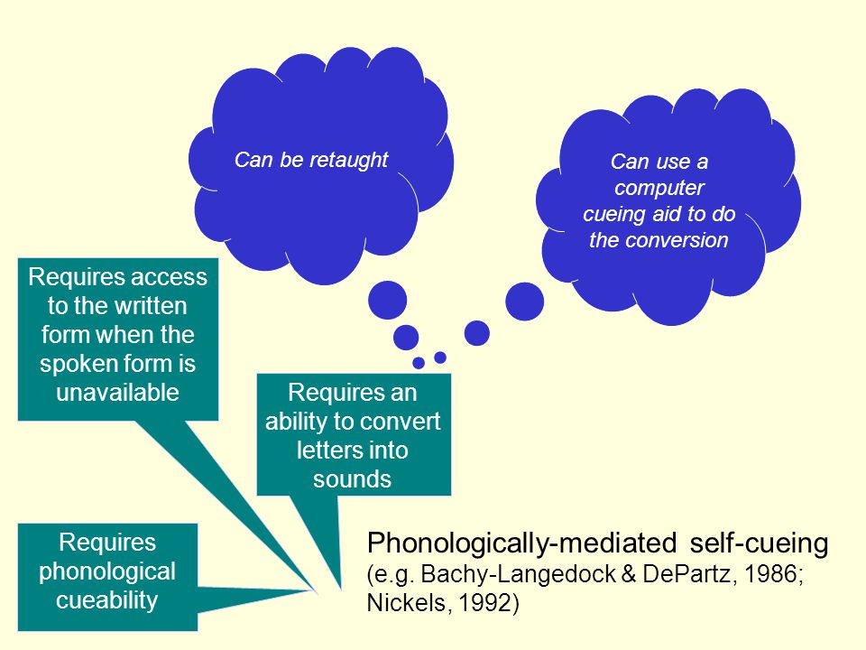 tomato T -> /t/ Phonologically-mediated self-cueing (e.g. Bachy-Langedock & DePartz, 1986; Nickels, 1992) Requires phonological cueability Requires ac