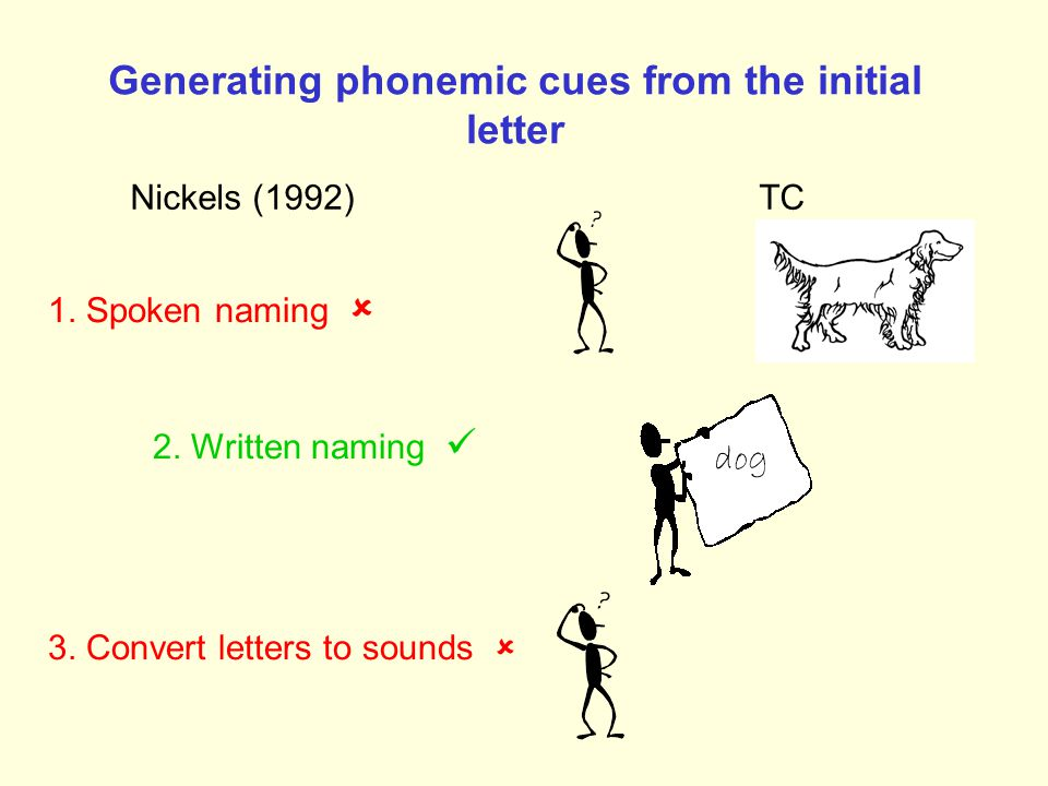 Phonologically-mediated self-cueing (e.g. Bachy-Langedock & DePartz, 1986; Nickels, 1992) Requires phonological cueability Requires access to the writ