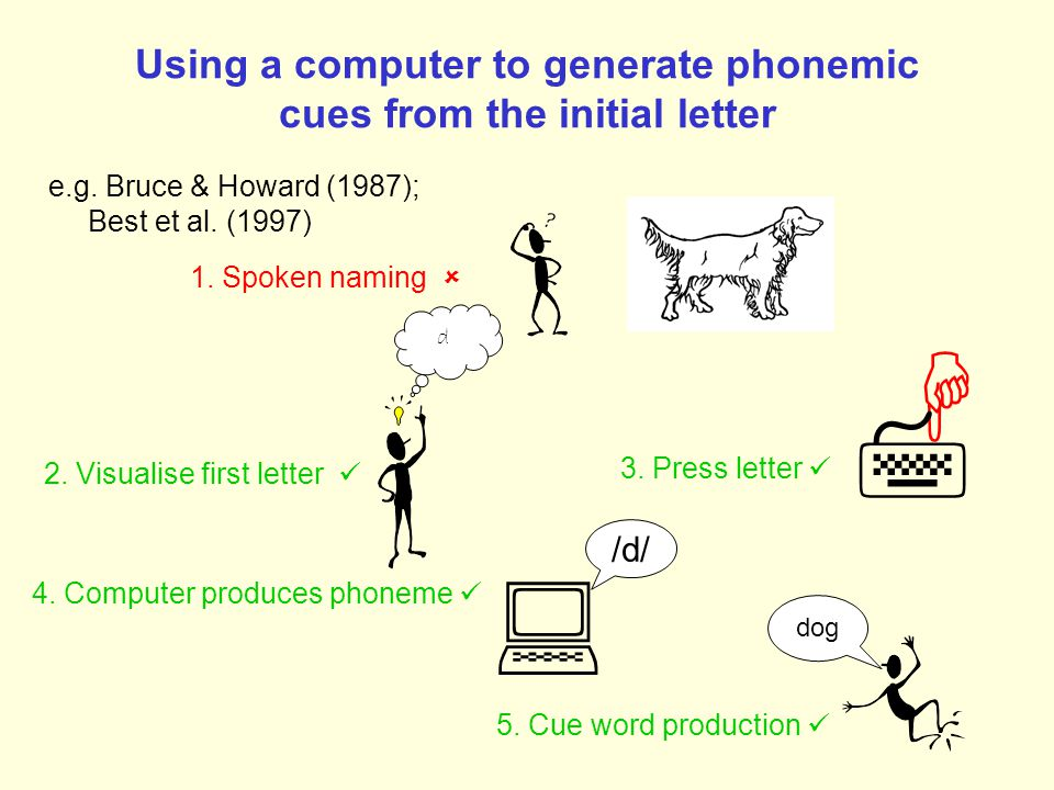 Generating phonemic cues from the initial letter 1.
