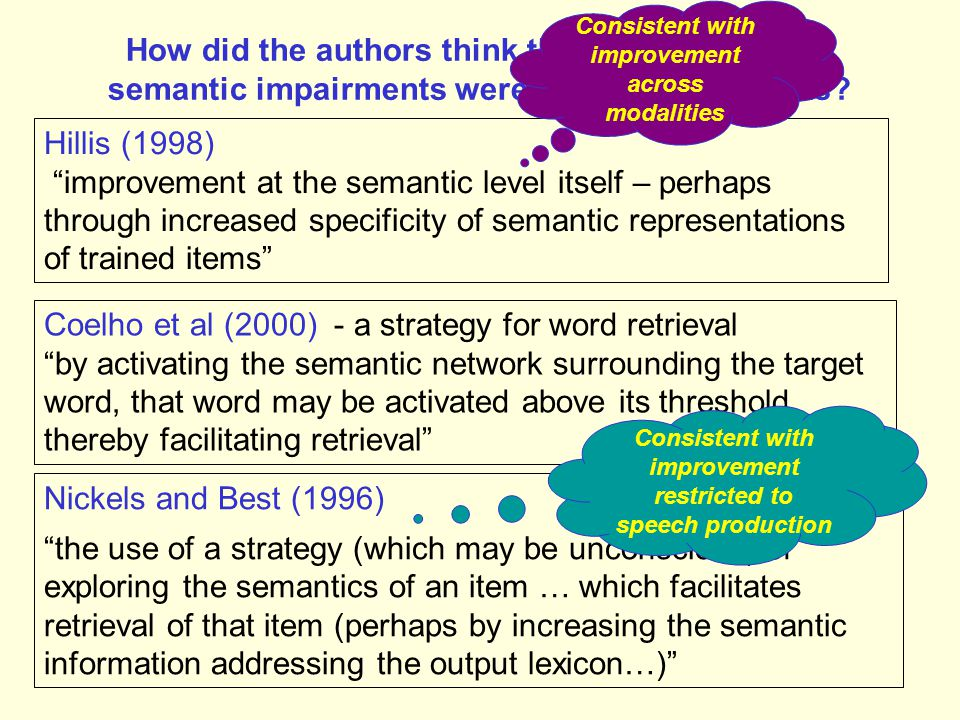 Phonological Output Lexicon Speech output Phonological Output Buffer Lexical Semantics Writing Heard Speech Print Idea, Picture, or seen object Lexical Semantics Semantic therapy for semantic impairments should improve all modalities But although this was true for Hillis' study with HG, it was not for AER.