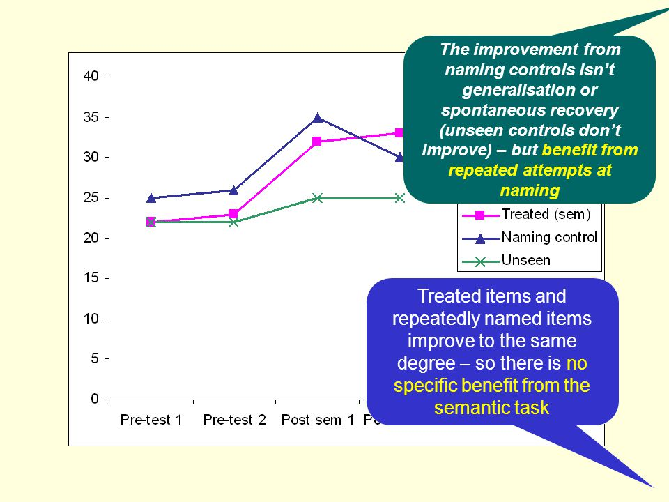 Treated items and repeatedly named items improve to the same degree – so there is no specific benefit from the semantic task