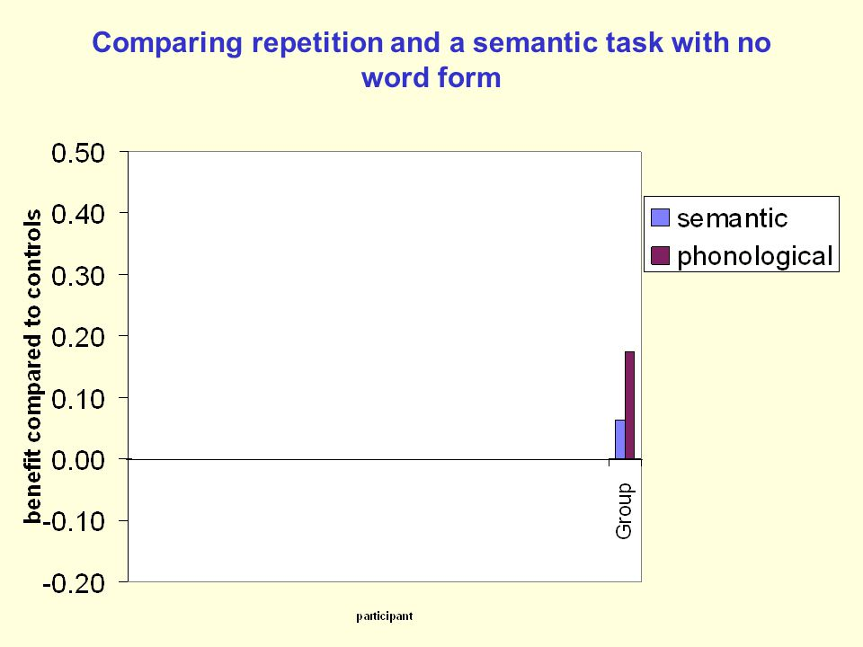 For many years 'semantic' tasks were thought to be more effective than 'phonological' tasks in improving word retrieval How true is this?