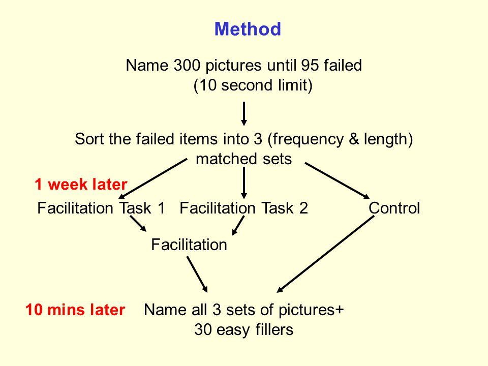 Comparing Phonological Tasks kangaroo Repetition Effortless, 'shallow' processing, error reducing k Phonemic cueing Effortful, deeper processing, errorful