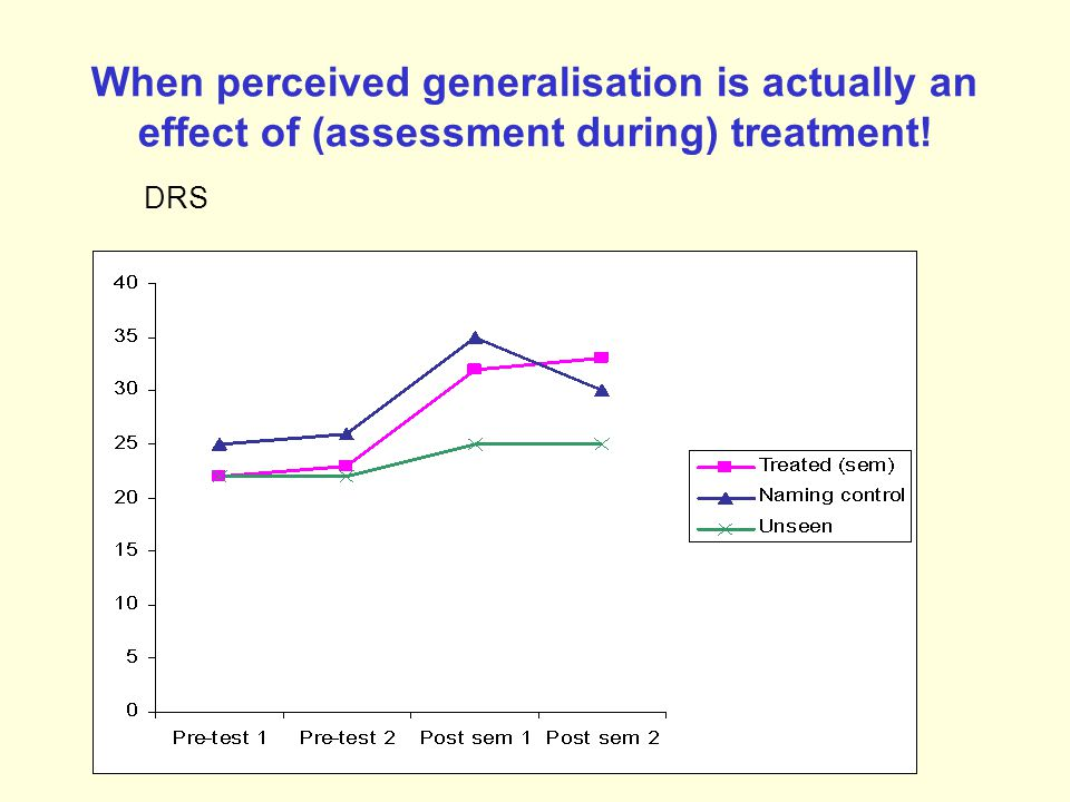 When perceived generalisation is actually an effect of (assessment during) treatment! DRS